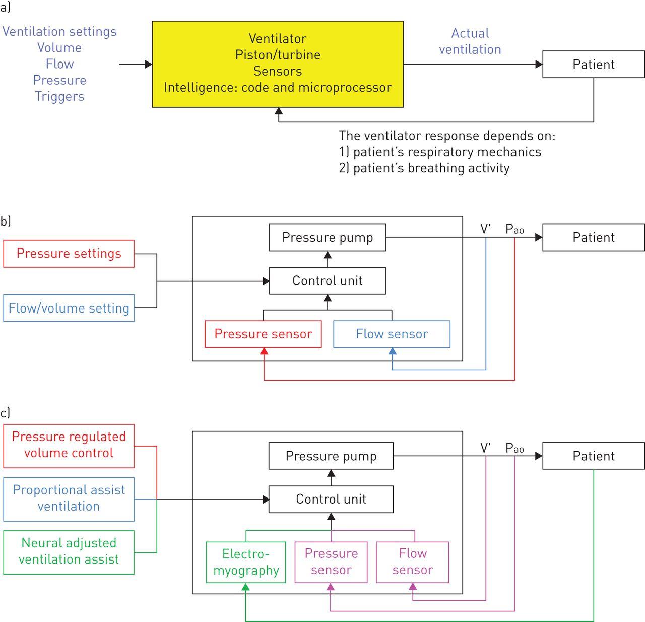 Image result for ventilator software open source