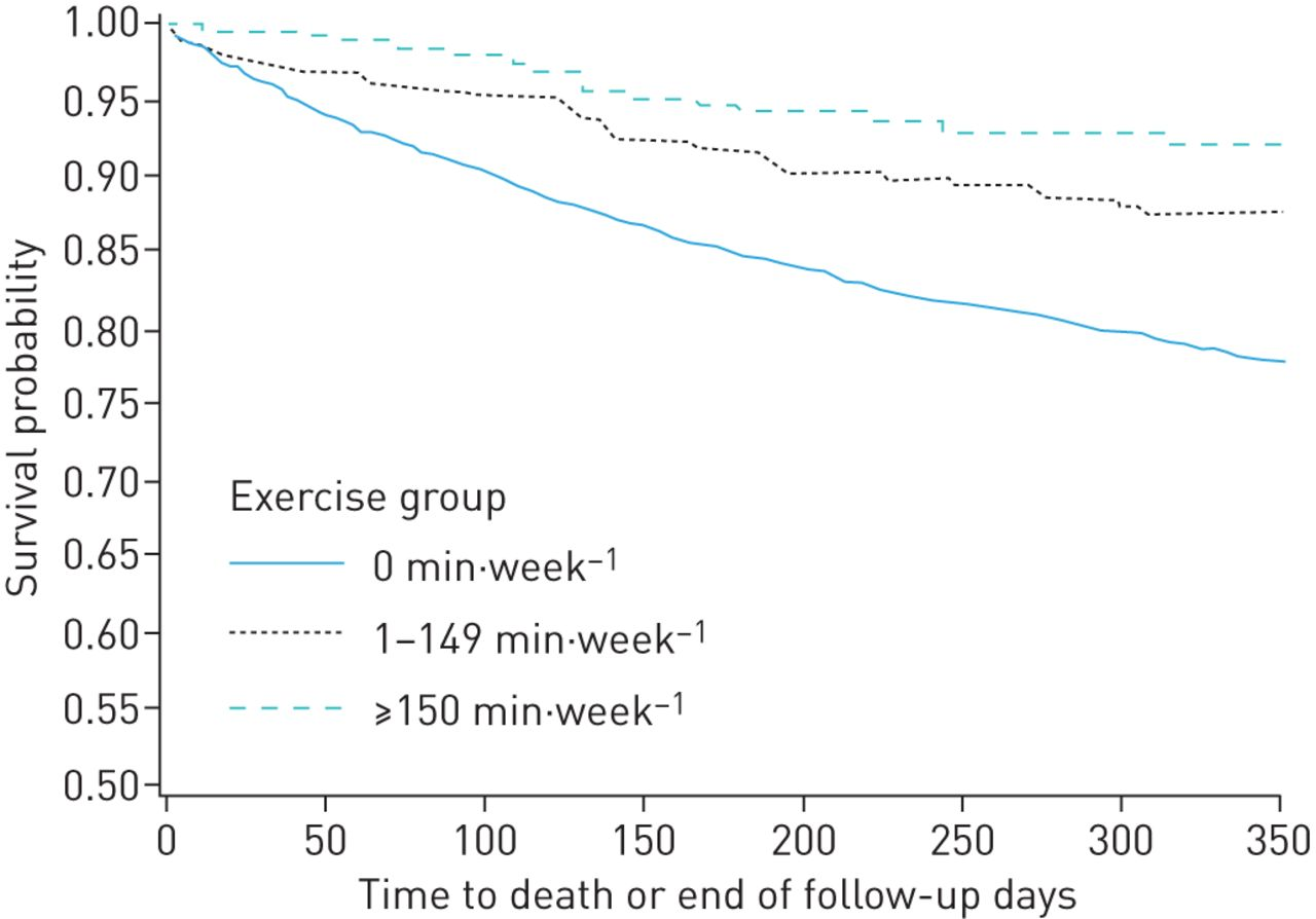 Physical activity assessed in routine care predicts mortality ...