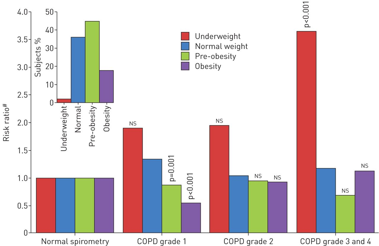 Only severe copd is associated with being underweight results download figure nvjuhfo Choice Image
