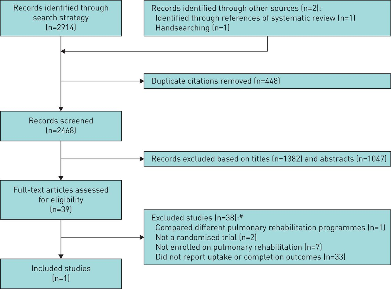 Systematic Review Of Interventions To Improve Patient Uptake And Fig 448 Improved Duty Cycle Control Download Figure