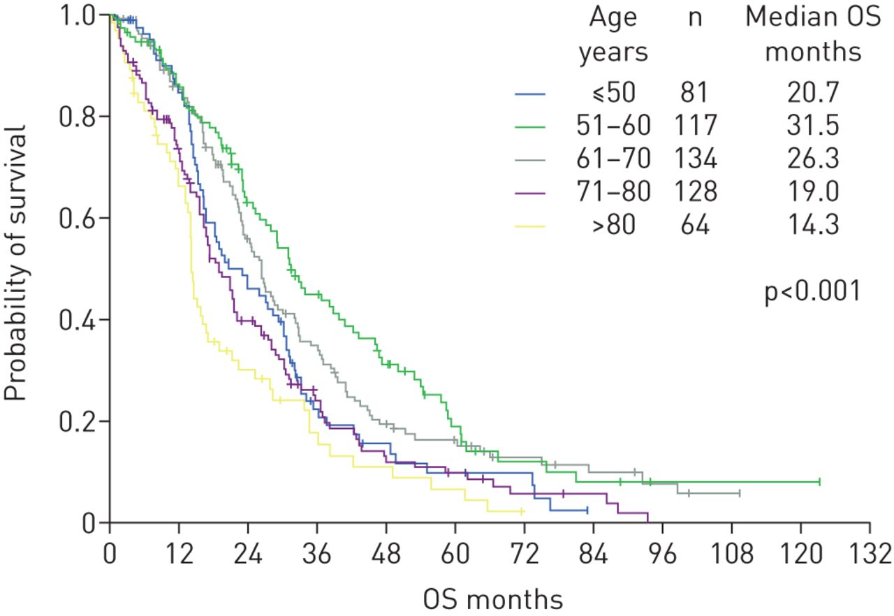 Lung adenocarcinoma patients of young age have lower EGFR