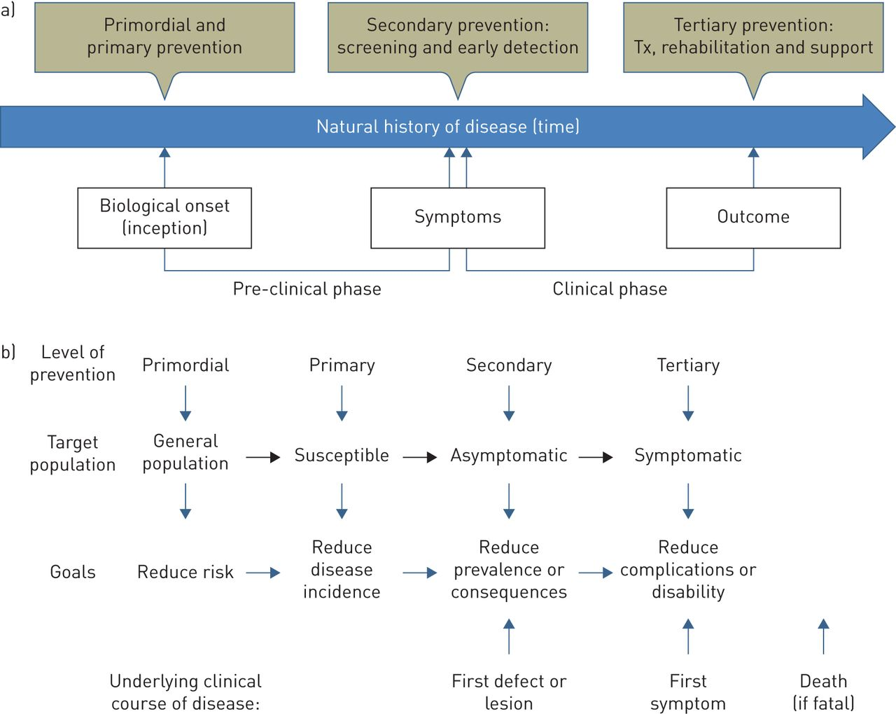 Natural history of COPD: gaps and opportunities | European