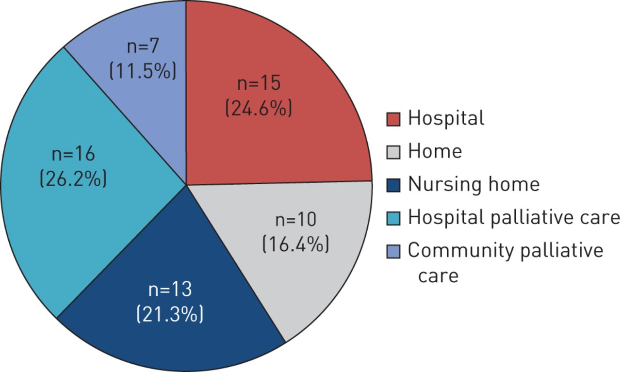 Integrated respiratory and palliative care may improve