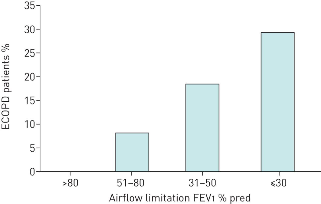 Circulating eosinophil levels do not predict severe exacerbations in