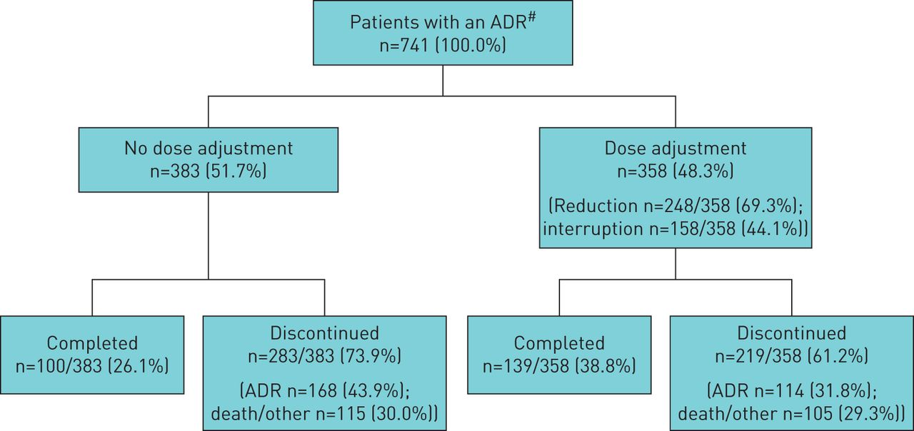 Long-term safety of pirfenidone: results of the prospective