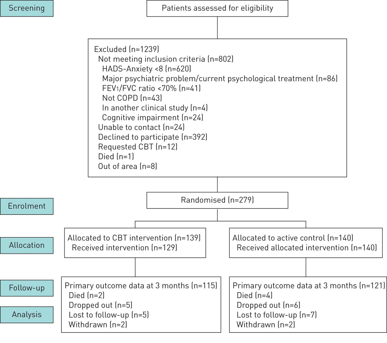 Randomised controlled trial of cognitive behavioural therapy