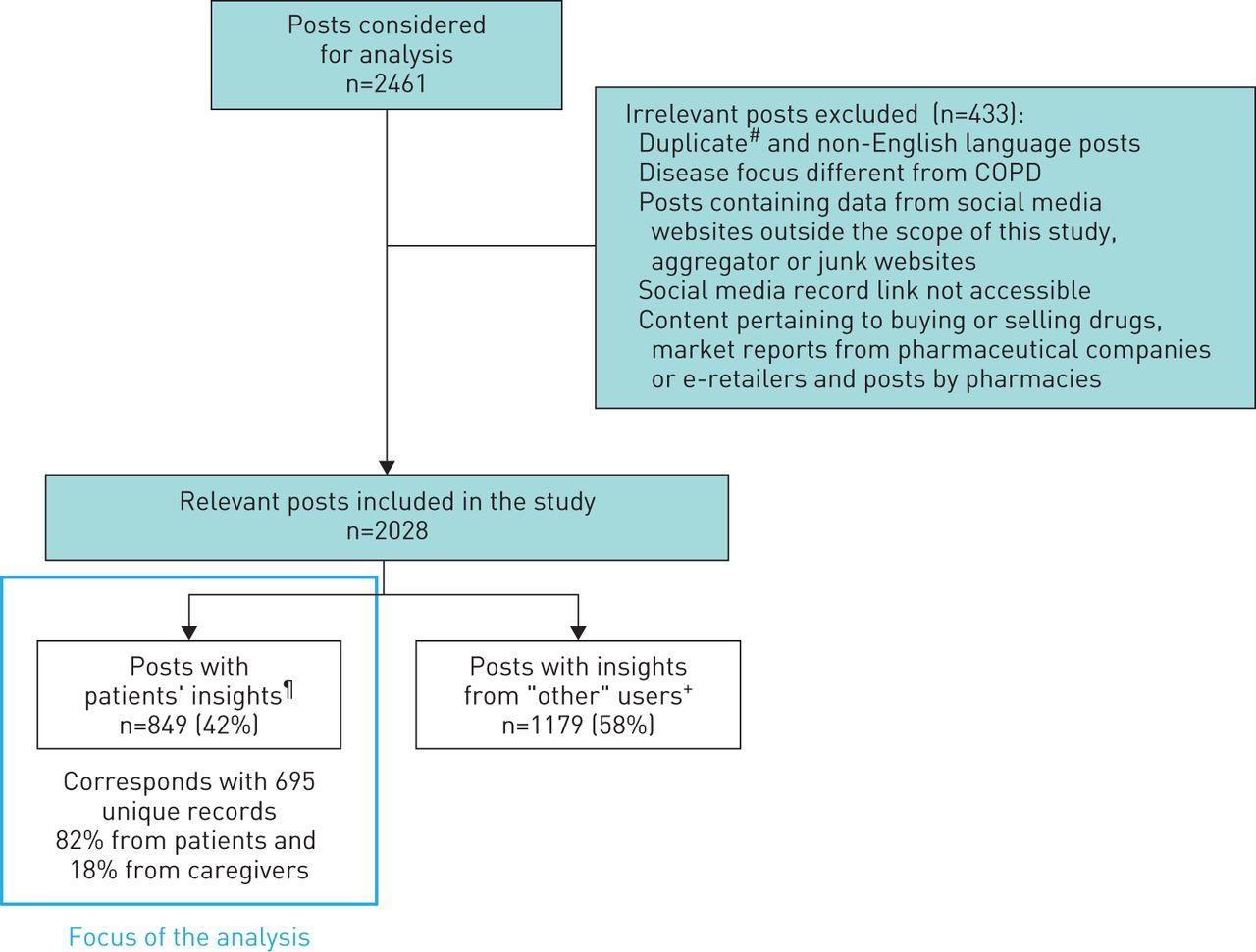 Patients' perspectives on COPD: findings from a social media
