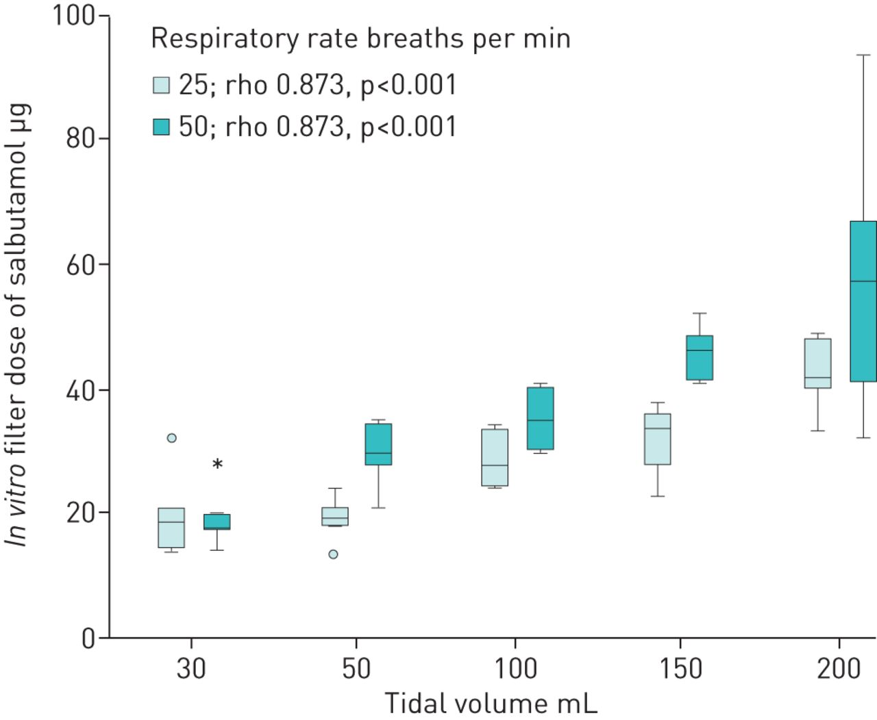 Valved holding chamber drug delivery is dependent on breathing