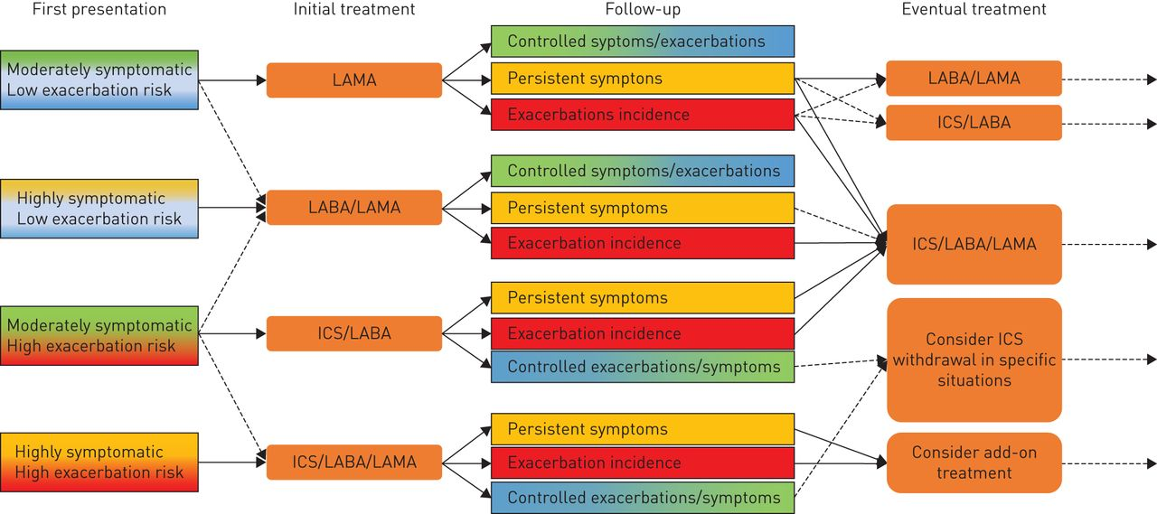 Triple therapy (ICS/LABA/LAMA) in COPD: thinking out of the