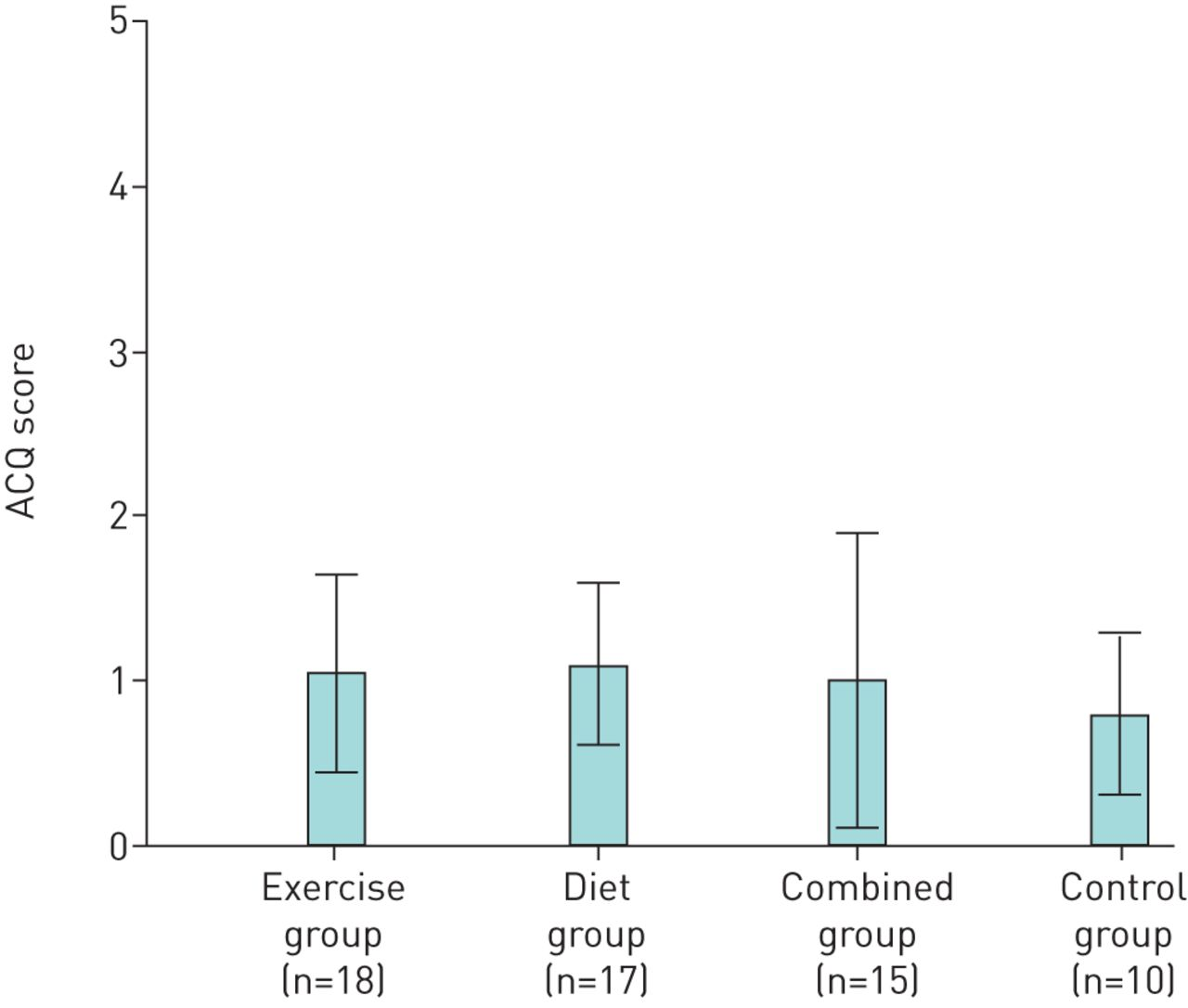The long-term effect of an exercise and diet intervention in asthma