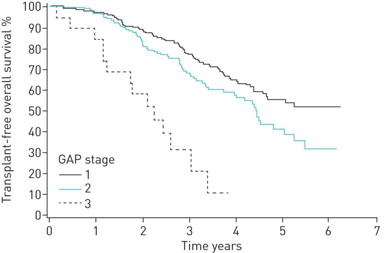Demographics and survival of patients with idiopathic pulmonary