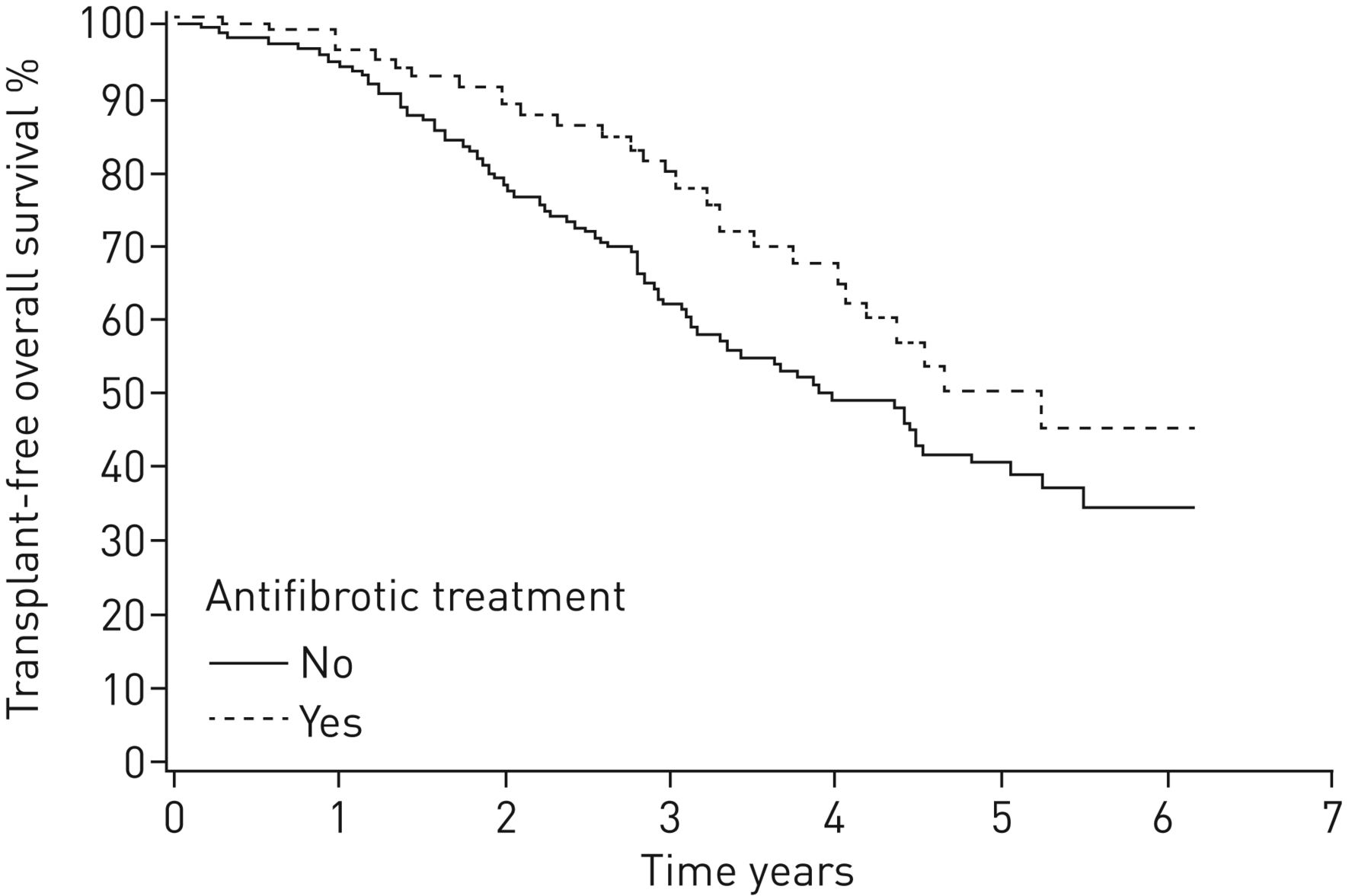 Demographics and survival of patients with idiopathic